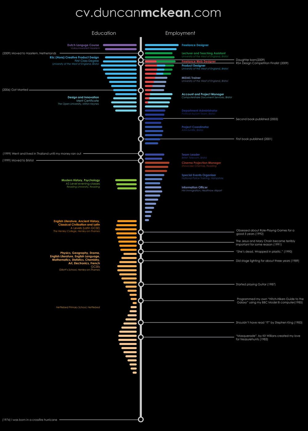 a visceral and engaging infographic resume visualization that uses timeline to index employment