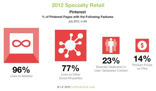2012 Digital IQ Index®: Specialty Retail. Percent of Pinterest with the Following Features. See more of the research here http://www.l2thinktank.com/research/specialty-retail-2012/