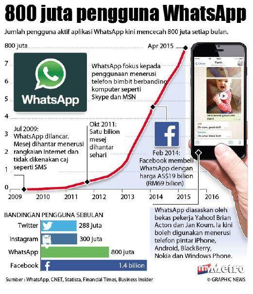 Infografik Harian Metro
