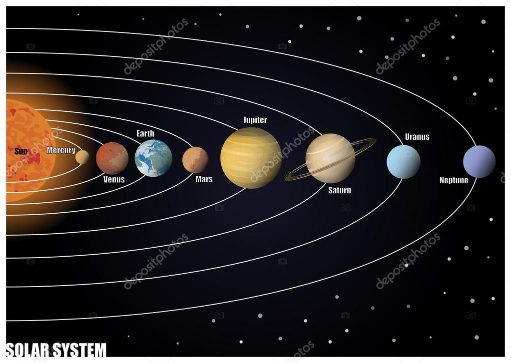 Solar System Diagram To Label Best Of Schema Du Systeme Solaire Image Vectorielle In 2020 Solar System Diagram Solar System Sistema Solar