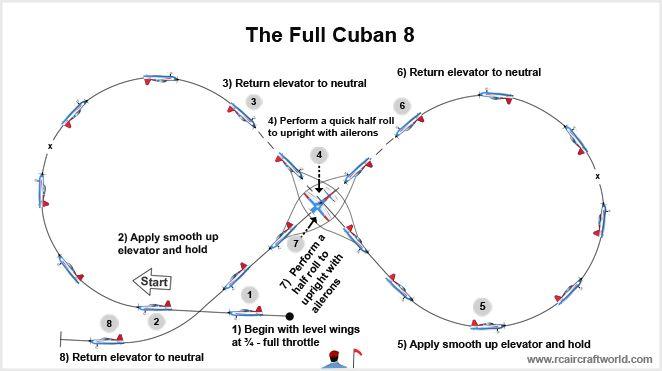 Rc Aerobatics The Full Cuban Eight Hang Gliding Hang