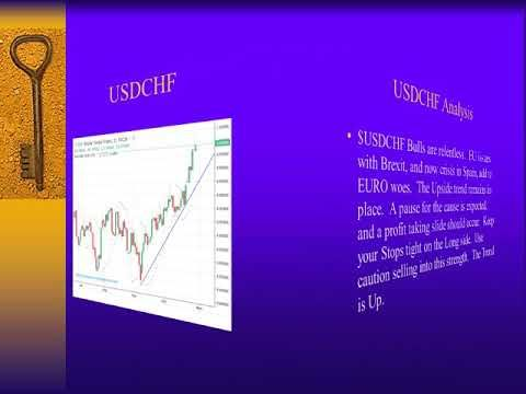 Forex trading in c