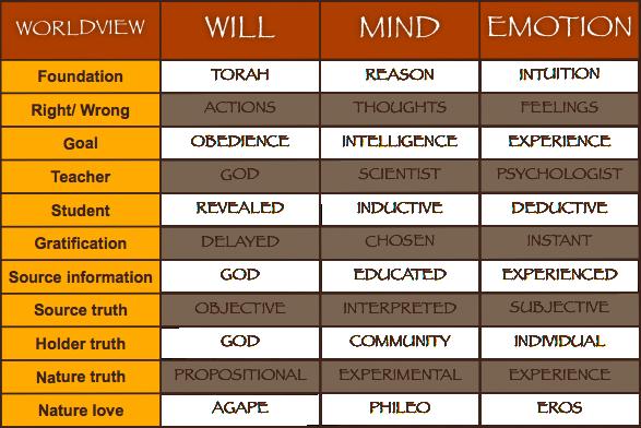 Worldview chart: Torah.