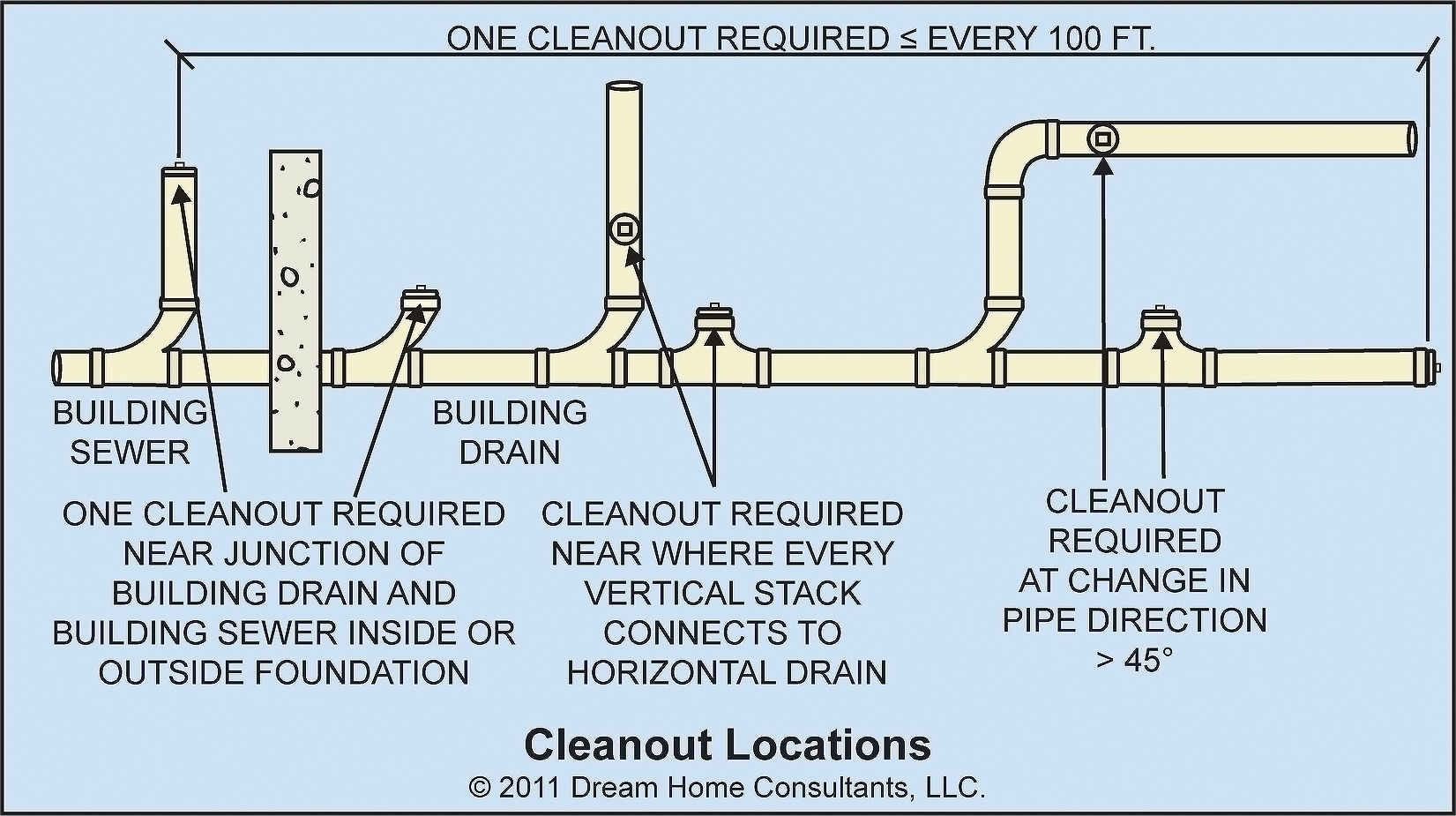 Sanitary Drainage System Installation Requirements Topics Category Plumbing Installation Plumbing Vintage Plumbing Fixtures