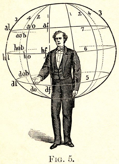 From A. M. Bacon, Manual of Gesture (1875). Like Austin, Bacon uses an imaginary sphere to map the speaker's gestures.