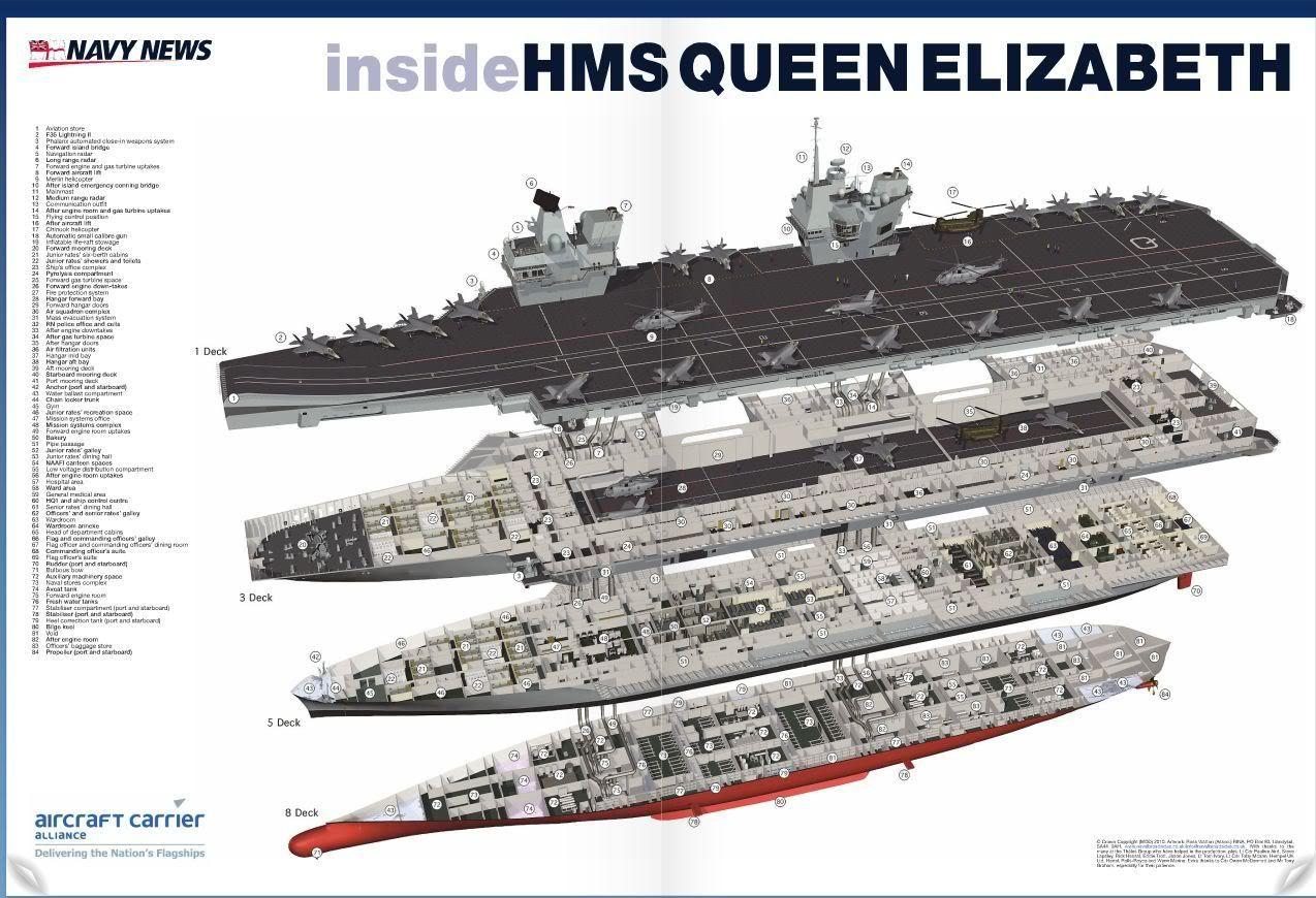 decks deck plans and aircraft carrier on pinterest : aircraft carrier diagram - findchart.co