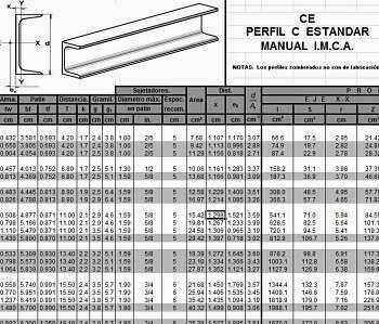 Propiedades de Perfiles de Acero http://ht.ly/CiSwx   #Isoluciones #PlanillasExcel #Estructuras