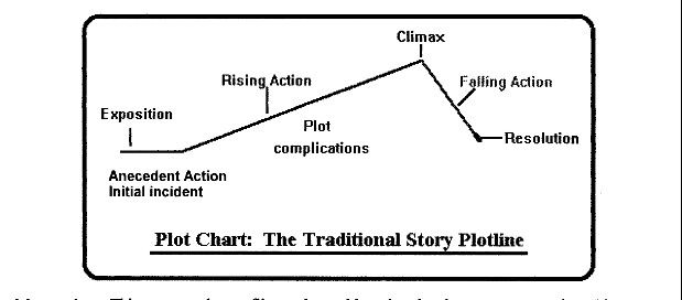 Pin By Poetry And Prose On Plot Diagrams    Plot Diagram