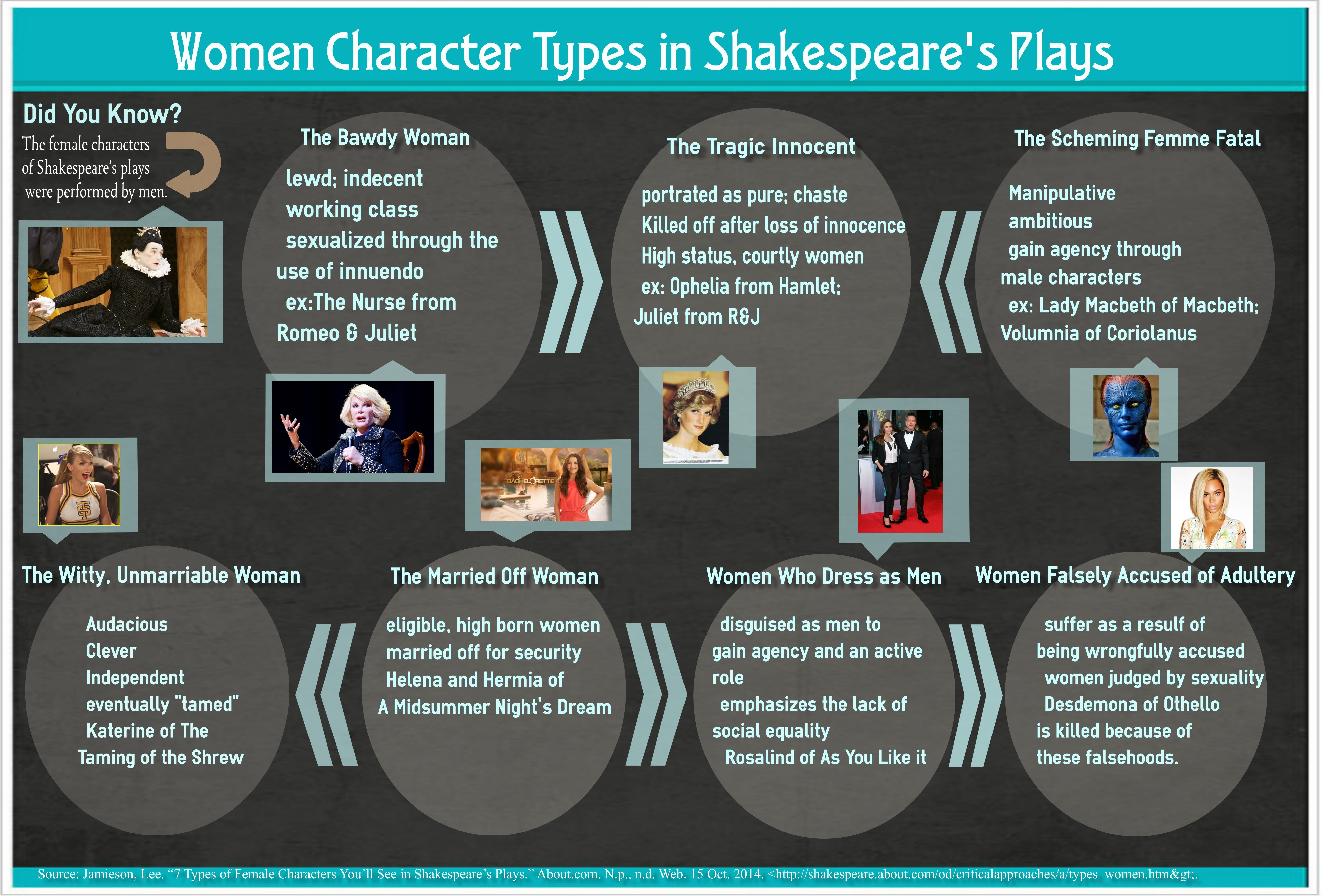 an analysis of women characters in shakespeares plays Imogen, like many ofthe women in shakespeare's plays, displays a depth of   female characters continue to engage our imaginations, as demonstrated by the   gender's interpretation ofthe other gender is based on a limited perspective.