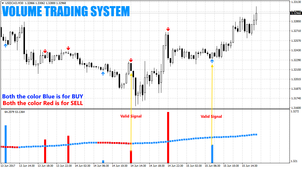 Forex Volume Trading System No Repainting Www Tradeseven Com