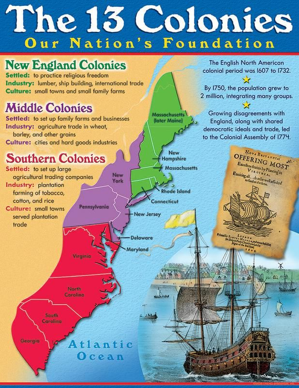 13 colonies learning chart social studies homeschool and citizenship. Black Bedroom Furniture Sets. Home Design Ideas