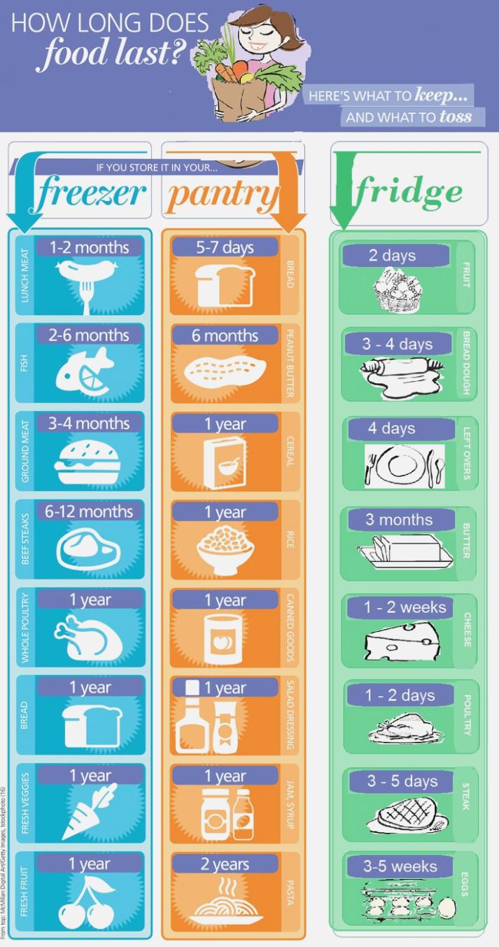Storage Shelf Food Storage Shelf Life Chart Canned Food Shelf Life Chart Food Hacks Food Storage Household Hacks