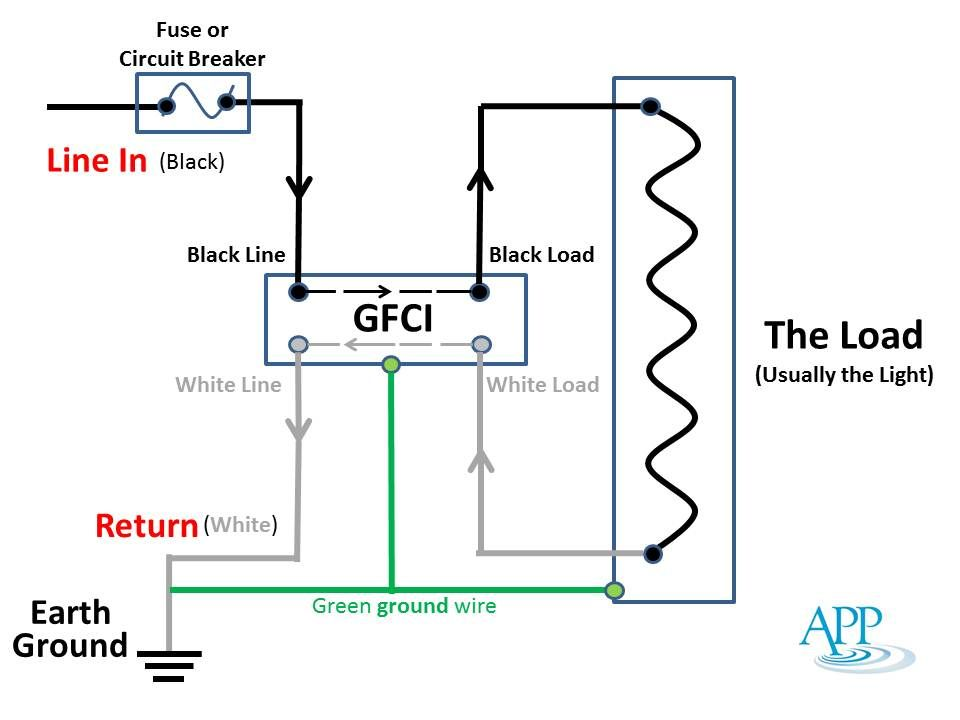 Gfci Ground Fault Circuit Interrupter Vs Circuit Breaker Gfci