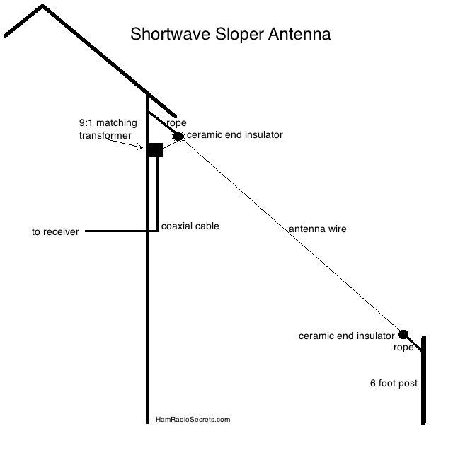 Shortwave sloper antenna | antenna's | Pinterest | Ham radio, Short