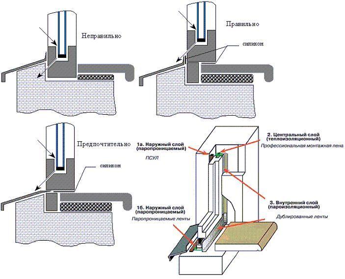 Инструкция монтажа пластикового окна