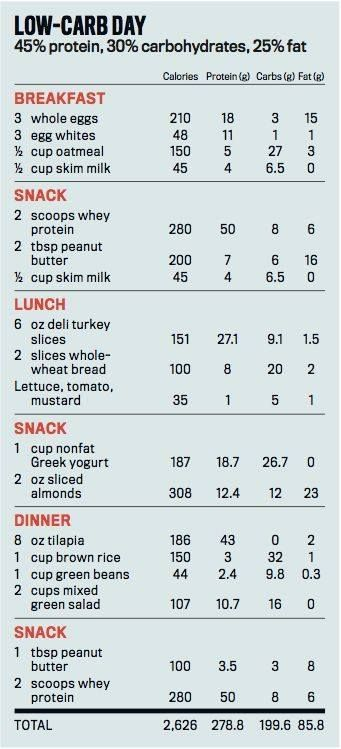 weight gain on for muscle slow carb diet