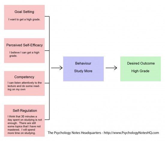 sources of self efficacy bandura pdf
