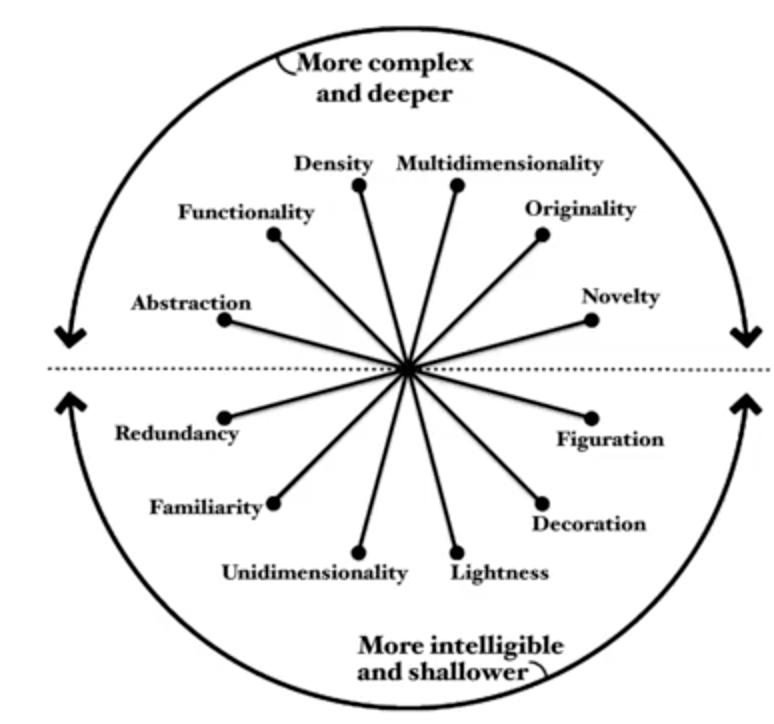 Visualization Wheel By Alberto Cairo