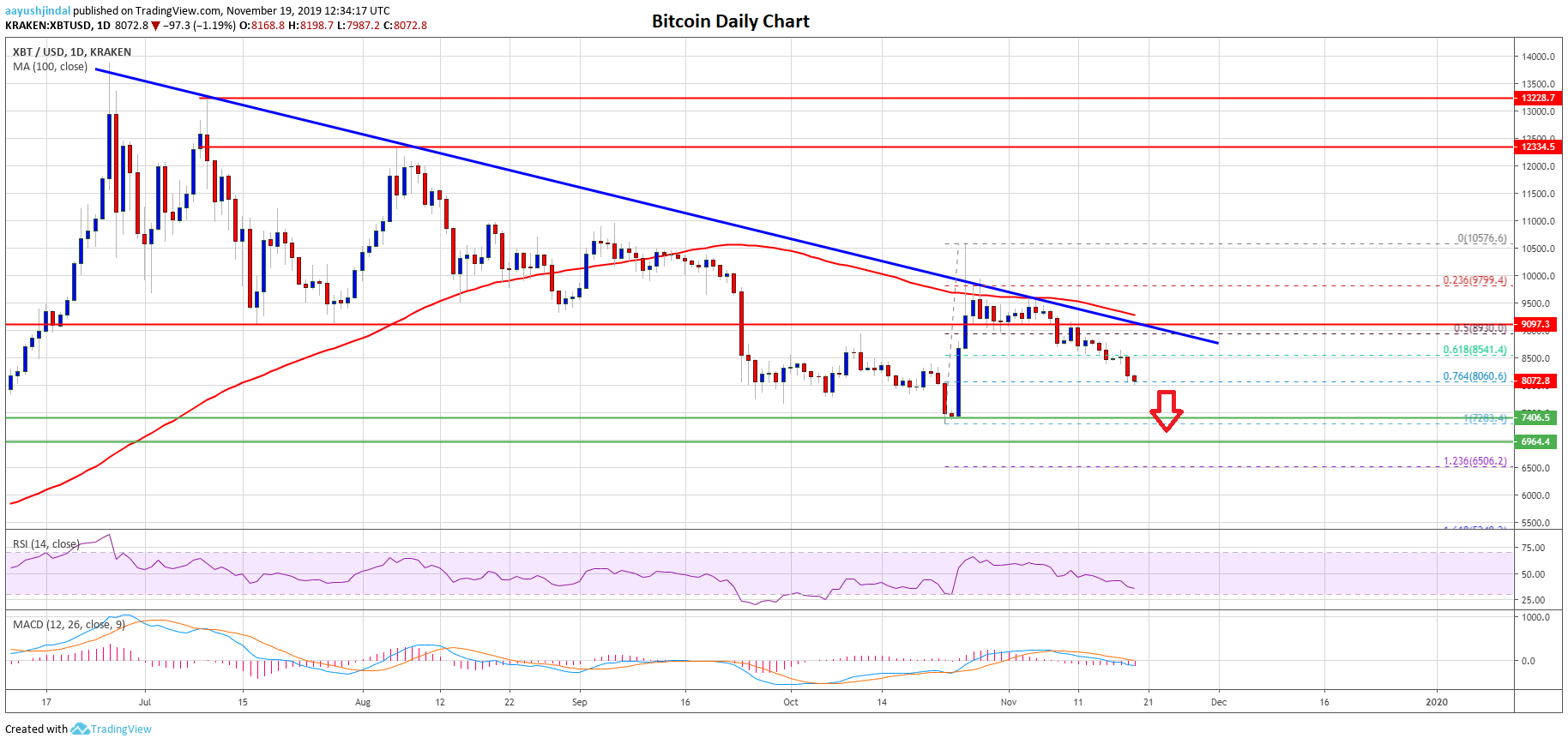 Bitcoin Price Is Currently In A Downtrend Below The 9100 Pivot Level Against The Us Dollar The Price Is Trading Well Bitcoin Bitcoin Price Bitcoin Business