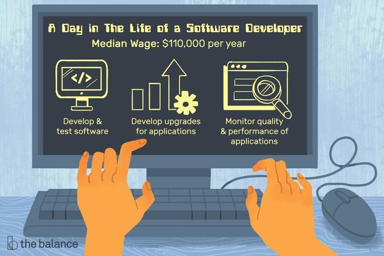 Software Developer Job Description Salary Skills Amp More In 2020 Software Development Development Systems Development Life Cycle