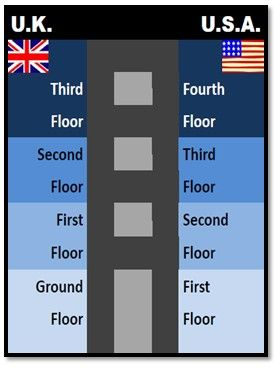 Floors (British vs American English)