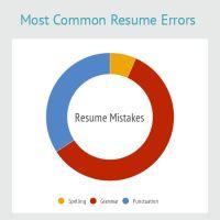 infographic most common resume errors nrwa members board