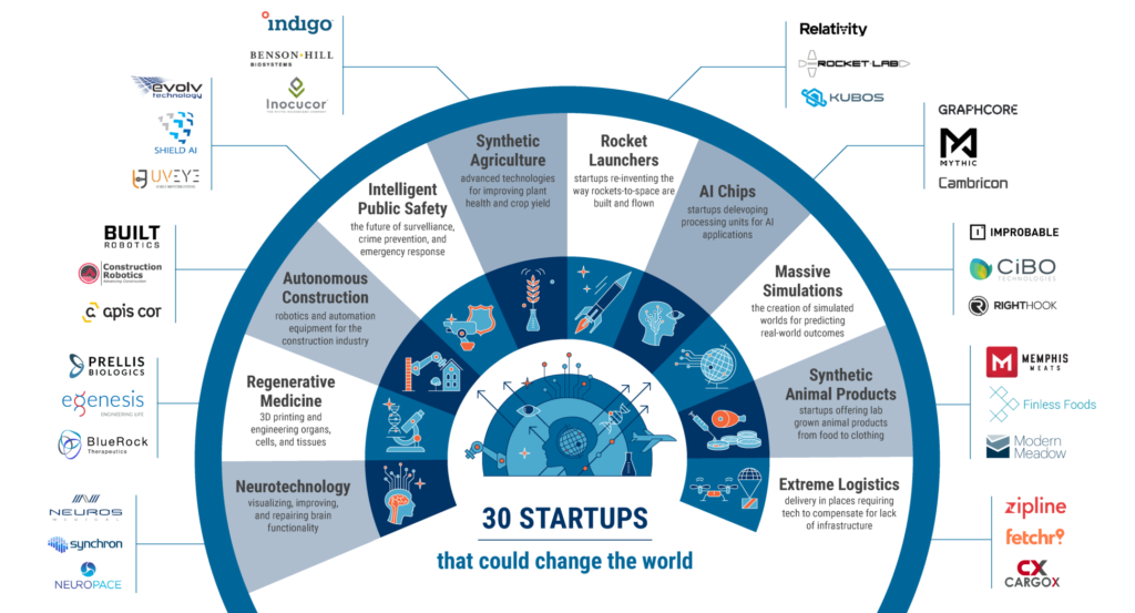 The Year S Emerging Trends To Watch And High Momentum Startups With World Changing Potential Start Up Blockchain Technology Business Innovation