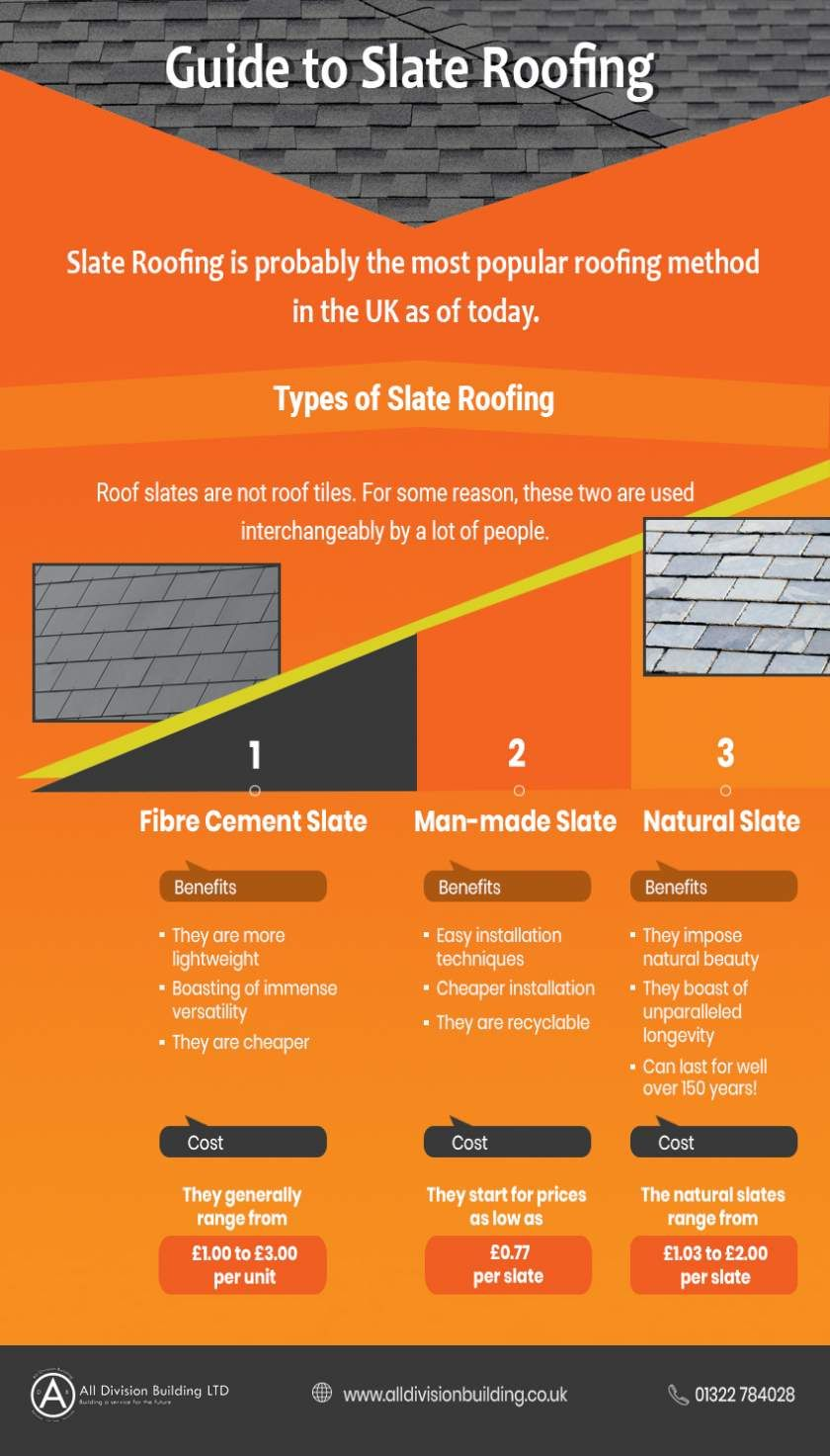 Comprehensive Guide To Slate Roofing Infographic Portal Roofing Slate Roof Infographic