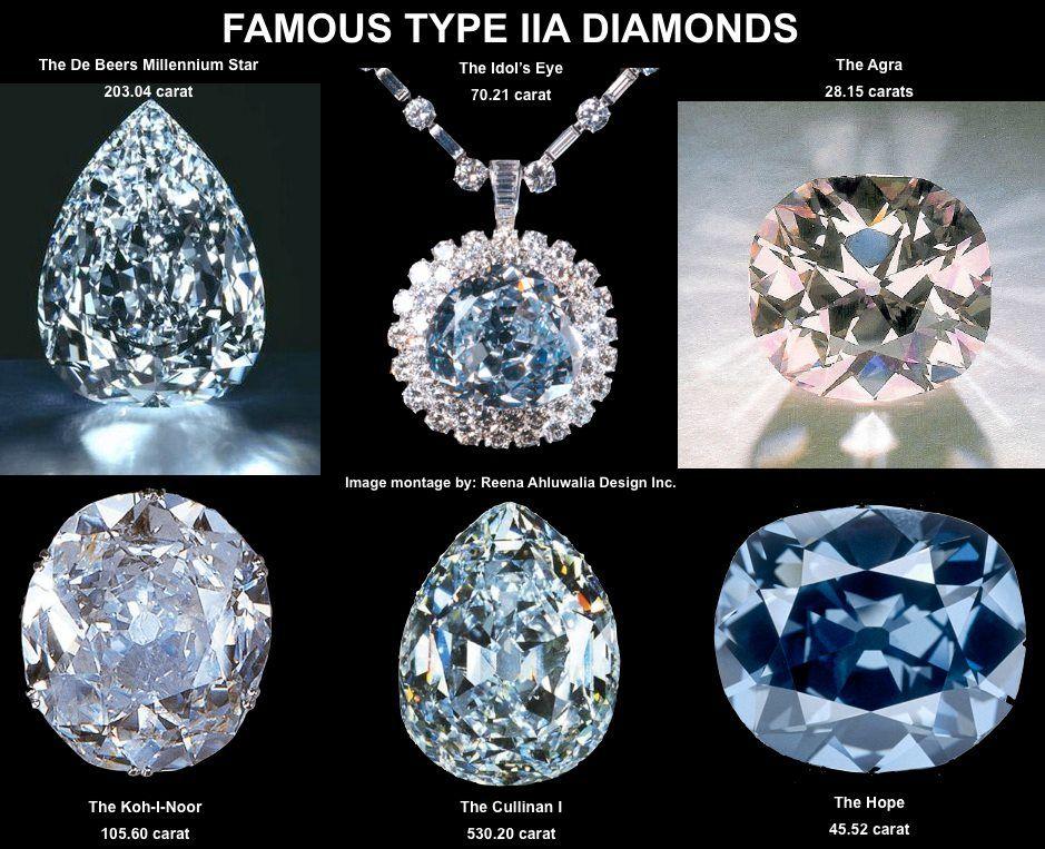 Type IIa Diamonds | De beers, Agra and Diamond