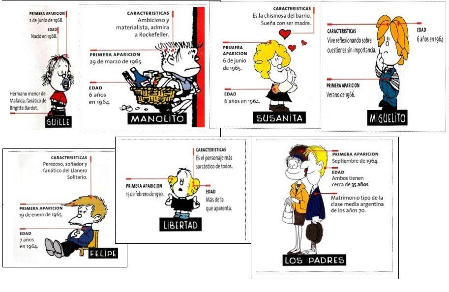 cronologia de la aparicion de los personajes en Mafalda (olé lardy)