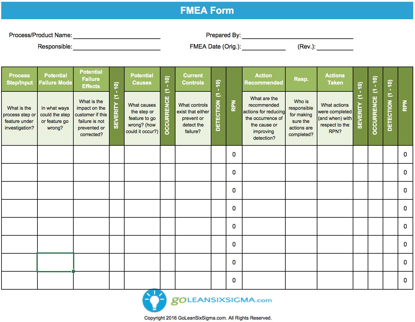 Fmea V3 0 Goleansixsigma Com Analysis Change Management Risk Management