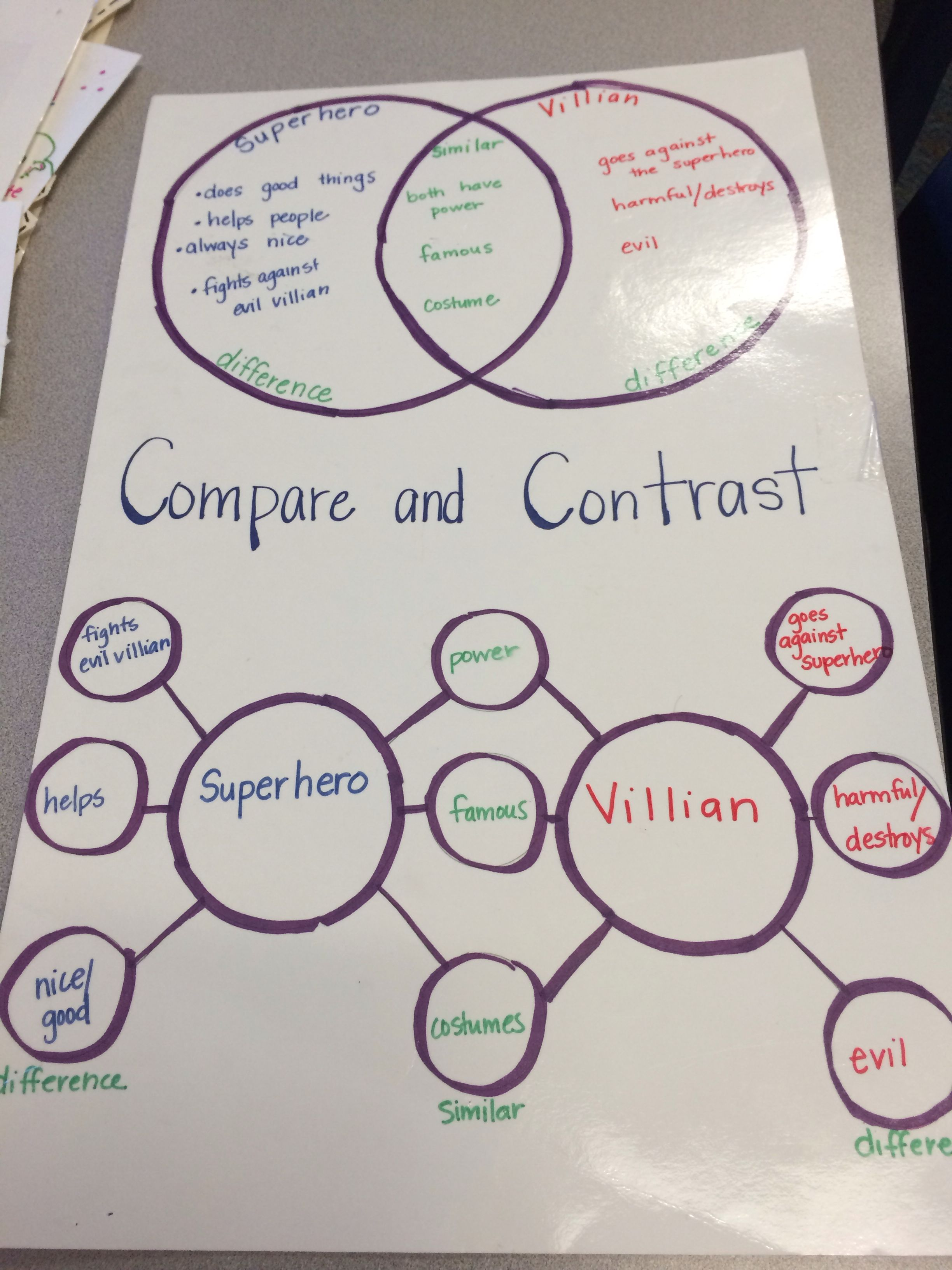 An Easy Display To Show How A Venn Diagram Compares To A