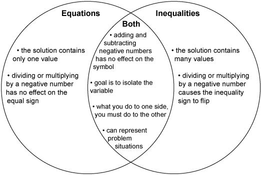 This Is A Graphic Of A Venn Diagram Comparing Equations And Inequalities Intp Careers Intp Photosynthesis And Cellular Respiration