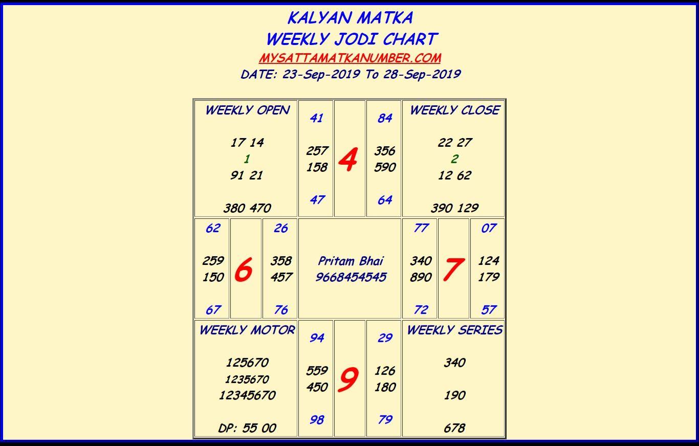 Karunya Lottery Kr 284 Results 11 03 2017 Kerala Lottery Result