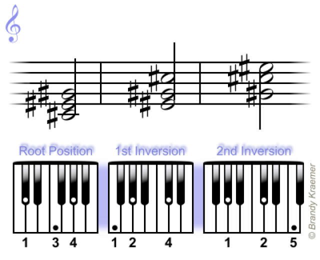 Easy Minor Chords For Piano Pianos Bass And Guitars