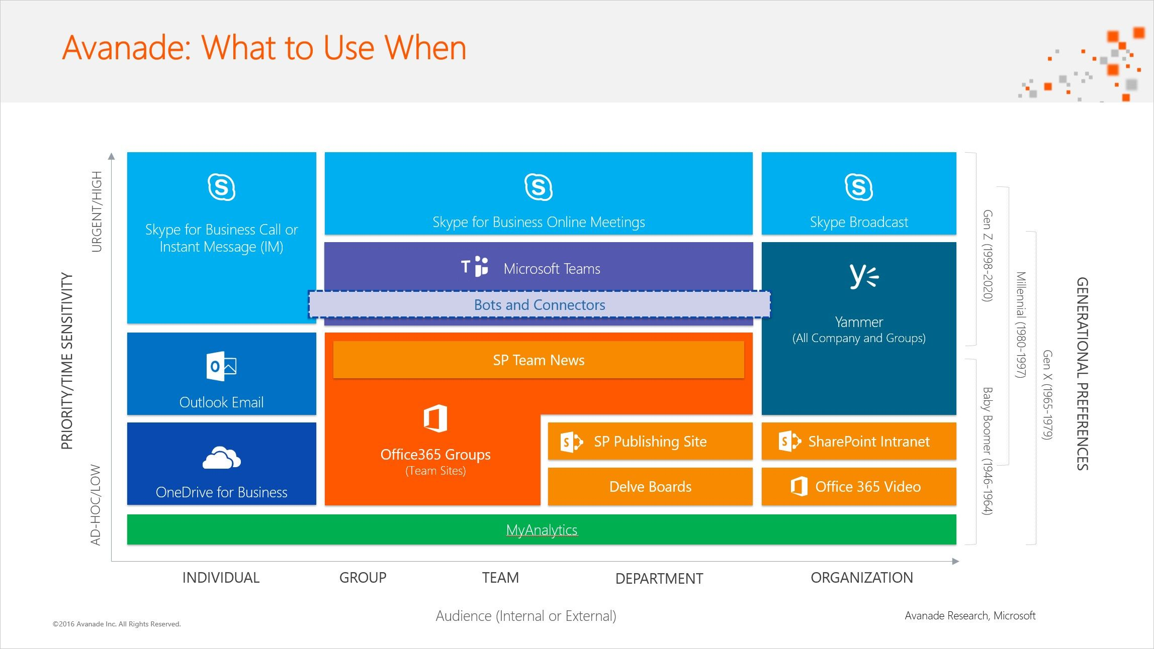 What Office 365 service to Use Microsoft Teams
