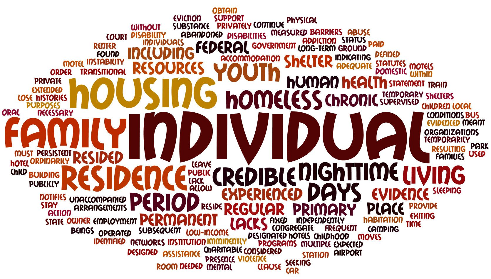hud's definition of homelessness visualized. | homelessness | home