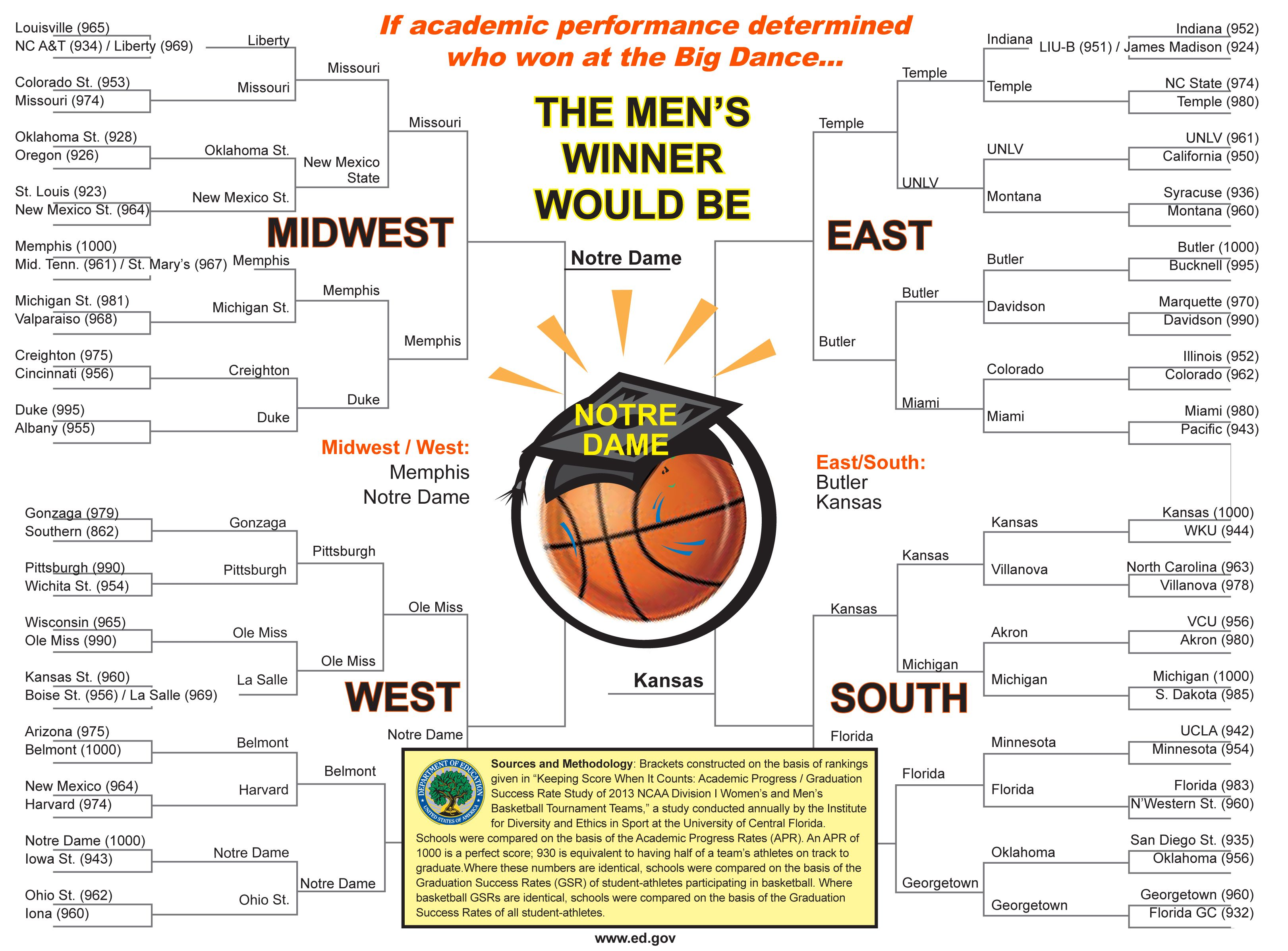 Arne Duncan Comments On The Ncaa Men S Bracket And