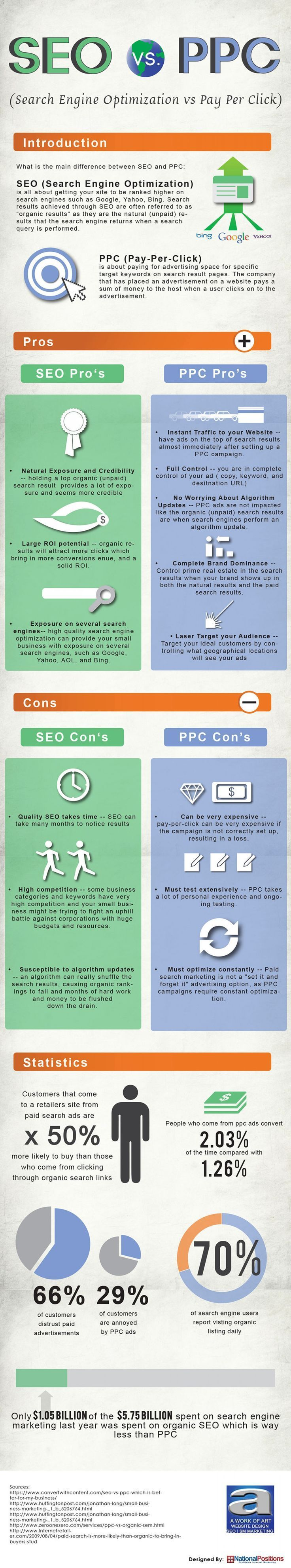 A Massive List of SEO Ranking Factors Search Engine Optimization Pinterest
