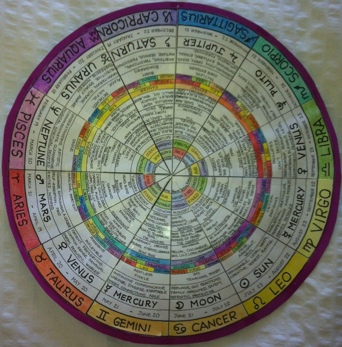 Make Your Own Astrology Wheel Of Fortune With Images Astrology