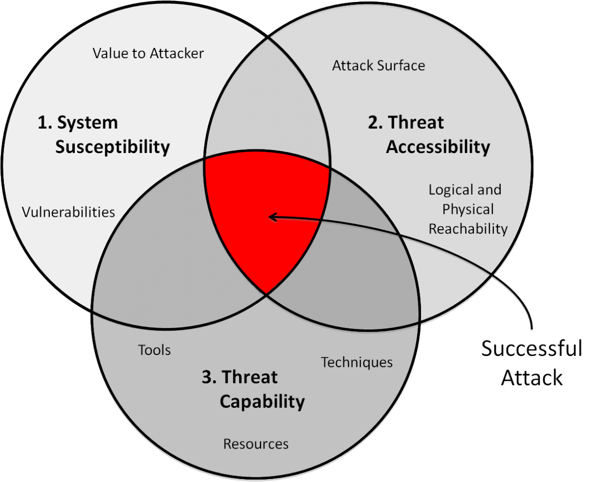 Security Risk Threat And Assessment Manage Them Threat Cyber Security Life Cycles
