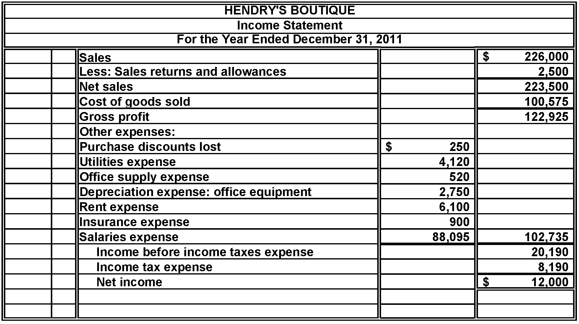 Solved Hendry S Boutique Is A Retail Clothing Store For