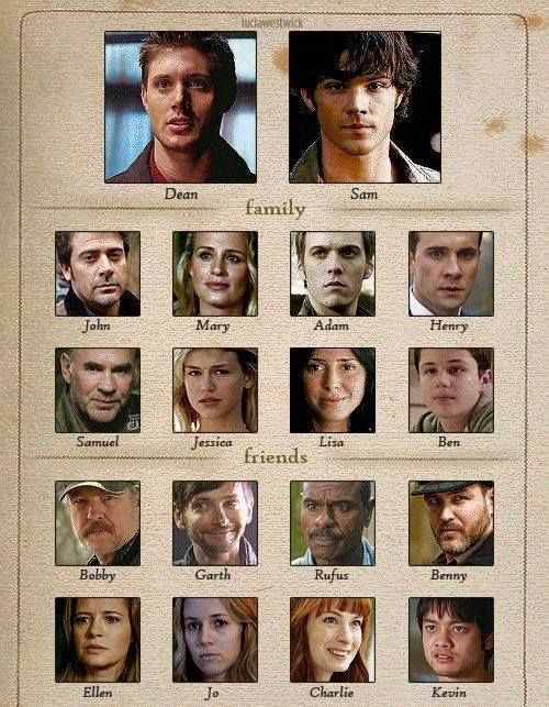 The family tree<<< most of them are dead