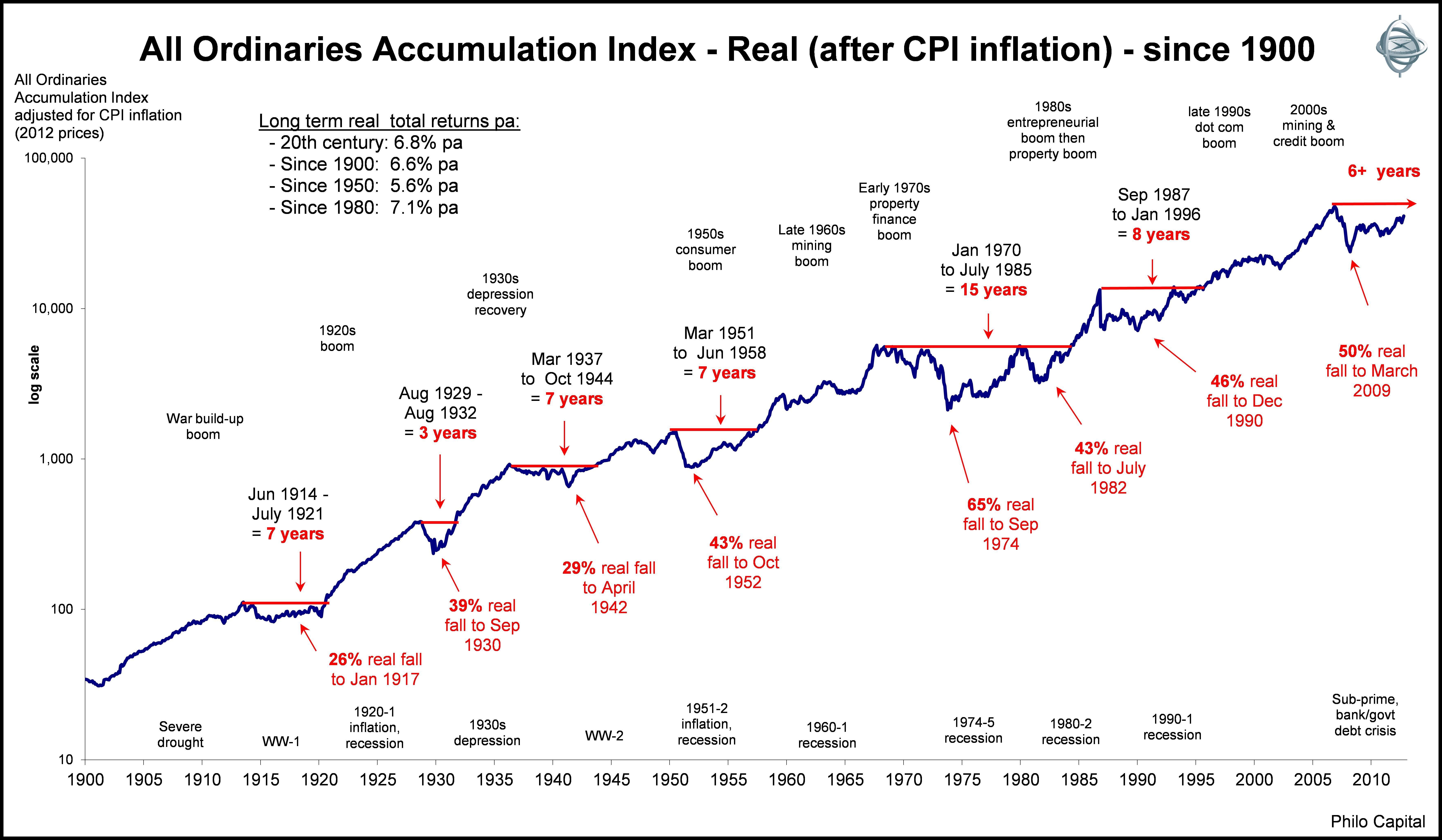 Australian Stock Market 10 Year Chart In 2020 Australian Stock Market Stock Market Chart