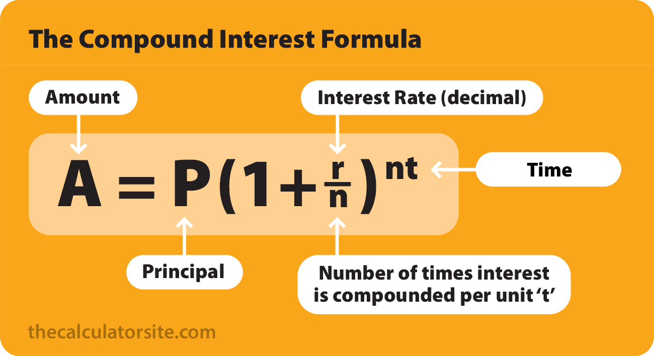 Compound Interest Formula With Examples Compound Interest Compound Interest Investment Formula