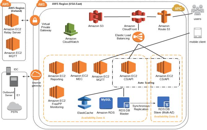 Browan Communications uses Amazon EC2, ELB & other AWS