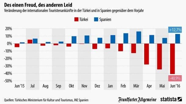 Spanien profitiert von der Flaute in der Türkei