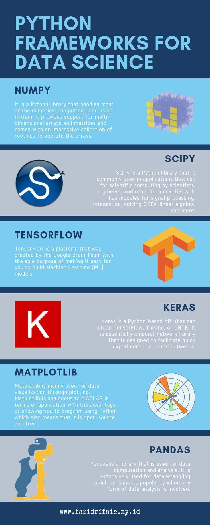 Python Frameworks for Data Science | Technology | Data