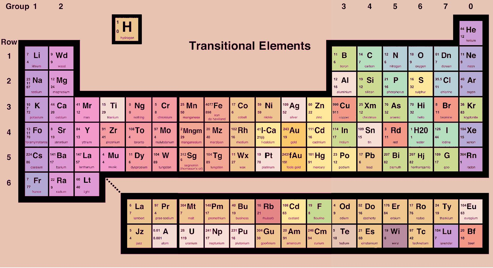 Alternative periodic table warrants a closer look miscellany alternative periodic table warrants a closer look gamestrikefo Images