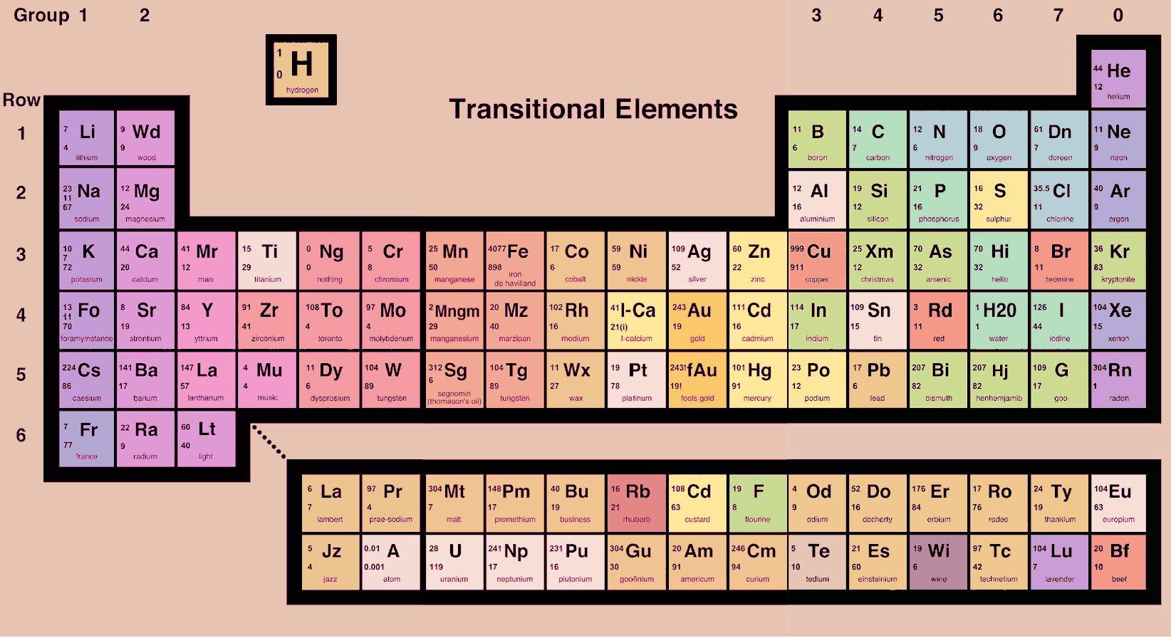 Alternative Periodic Table Warrants A Closer Look
